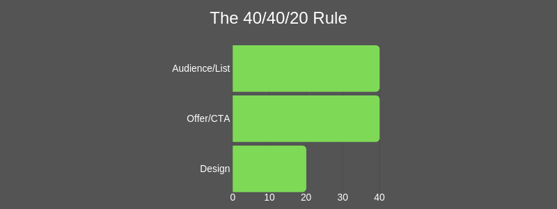 40/40/20 regel